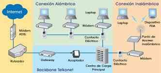 REPARAMOS REDES ELECTRICAS Y DE DATOS EN BOGOTA